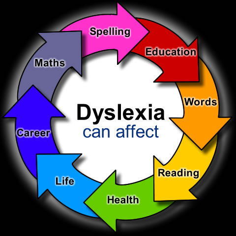 Special Care for ADHD and Dyslexic Children – The Intuition ...
