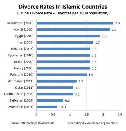 divorce-rates-in-islamic-countries